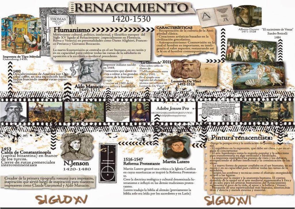 RENACIMIENTO II